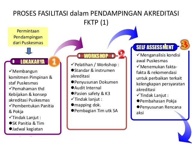 www.themegallery.com PROSES FASILITASI dalam PENDAMPINGAN AKREDITASI FKTP (1) WORKSHOP SELF ASSESSMENT LOKAKARYA Membangu...