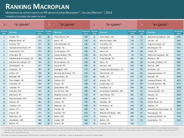 """""""1º GRUPO"""" """"2º GRUPO"""" """"3º GRUPO"""" """"4º GRUPO"""" Ranking Final Município Pontuação Geral Ranking Final Município Pontuação Gera..."""