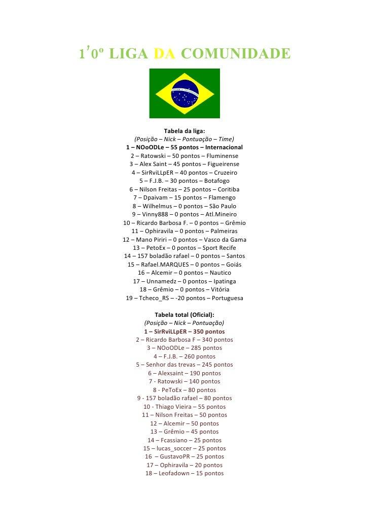 1'0º LIGA DA COMUNIDADE                         Tabela da liga:          (Posição – Nick – Pontuação – Time)      1 – NOoO...