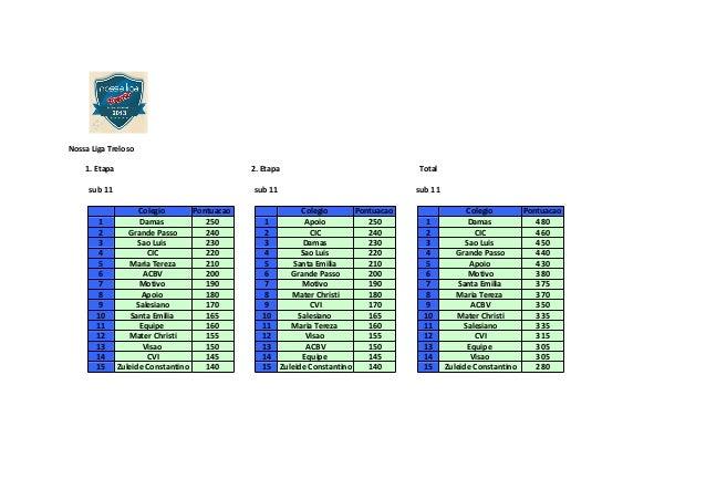 Nossa Liga Treloso 1. Etapa 2. Etapa Total sub 11 sub 11 sub 11 Colegio Pontuacao Colegio Pontuacao Colegio Pontuacao 1 Da...
