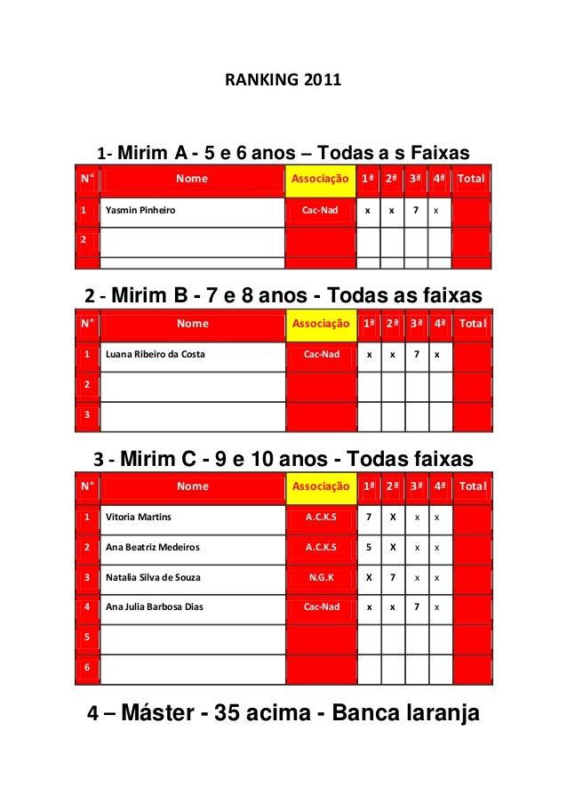 RANKING 20111- Mirim A - 5 e 6 anos – Todas a s FaixasN° Nome Associação 1ª 2ª 3ª 4ª Total1 Yasmin Pinheiro Cac-Nad x x 7 ...