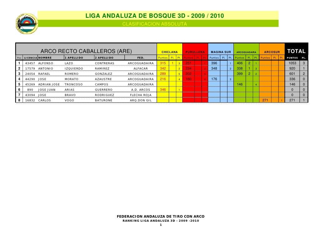 LIGA ANDALUZA DE BOSQUE 3D - 2009 / 2010                                                         CLASIFICACION ABSOLUTA   ...