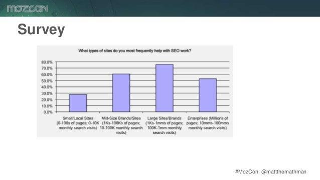 #MozCon @mattthemathman18 Survey
