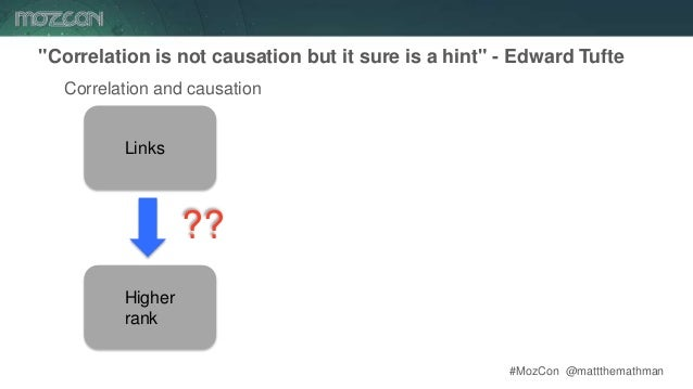 """#MozCon @mattthemathman23 """"Correlation is not causation but it sure is a hint"""" - Edward Tufte Links Correlation and causat..."""