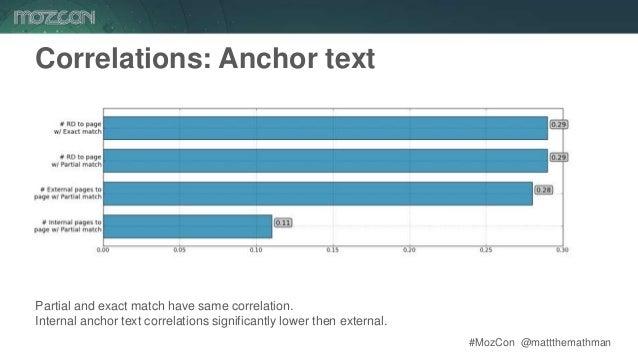 #MozCon @mattthemathman35 Correlations: Anchor text Partial and exact match have same correlation. Internal anchor text co...