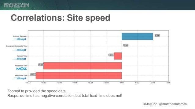 #MozCon @mattthemathman38 Correlations: Site speed Zoompf to provided the speed data. Response time has negative correlati...