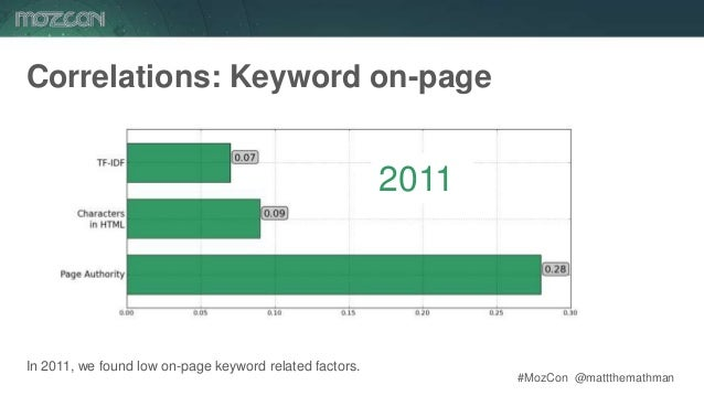 #MozCon @mattthemathman41 In 2011, we found low on-page keyword related factors. 2011 Correlations: Keyword on-page
