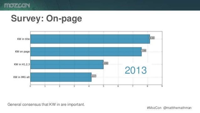 #MozCon @mattthemathman42 Survey: On-page General consensus that KW in are important. 2013