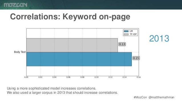 #MozCon @mattthemathman45 Correlations: Keyword on-page Using a more sophisticated model increases correlations. We also u...