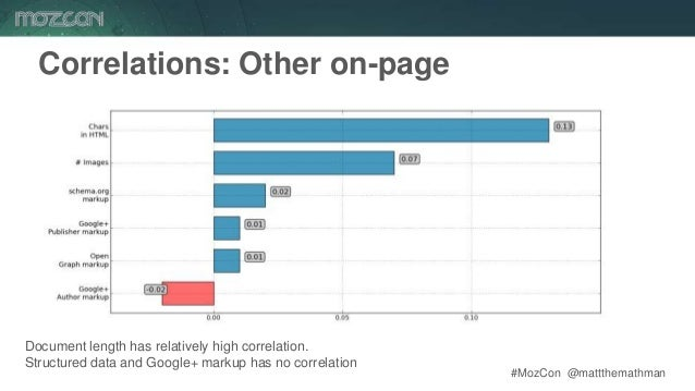 #MozCon @mattthemathman47 Correlations: Other on-page Document length has relatively high correlation. Structured data and...
