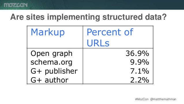 #MozCon @mattthemathman48 Are sites implementing structured data? Markup Percent of URLs Open graph 36.9% schema.org 9.9% ...