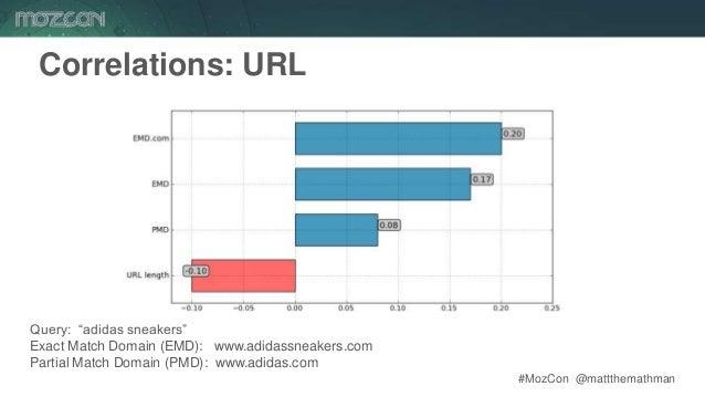 "#MozCon @mattthemathman51 Correlations: URL Query: ""adidas sneakers"" Exact Match Domain (EMD): www.adidassneakers.com Part..."