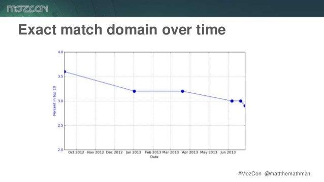 #MozCon @mattthemathman53 Exact match domain over time