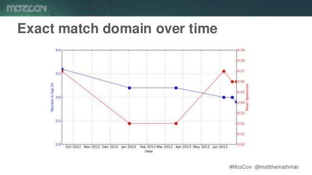 #MozCon @mattthemathman54 Exact match domain over time