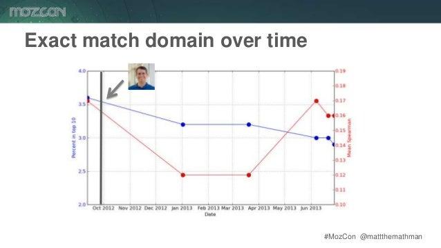 #MozCon @mattthemathman56 Exact match domain over time