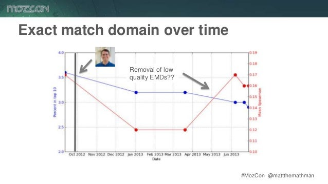 #MozCon @mattthemathman57 Exact match domain over time Removal of low quality EMDs??