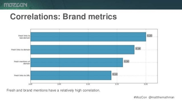 #MozCon @mattthemathman60 Correlations: Brand metrics Fresh and brand mentions have a relatively high correlation.