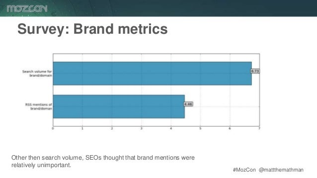 #MozCon @mattthemathman61 Survey: Brand metrics Other then search volume, SEOs thought that brand mentions were relatively...