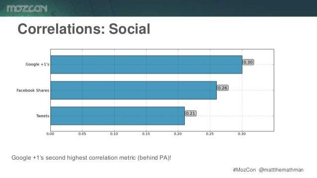 #MozCon @mattthemathman63 Correlations: Social Google +1's second highest correlation metric (behind PA)!