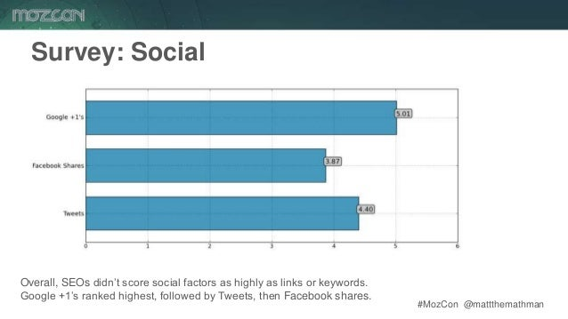 #MozCon @mattthemathman64 Survey: Social Overall, SEOs didn't score social factors as highly as links or keywords. Google ...