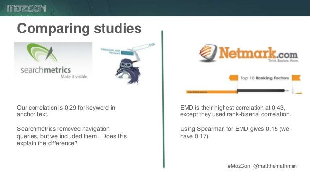 #MozCon @mattthemathman68 Comparing studies Our correlation is 0.29 for keyword in anchor text. Searchmetrics removed navi...