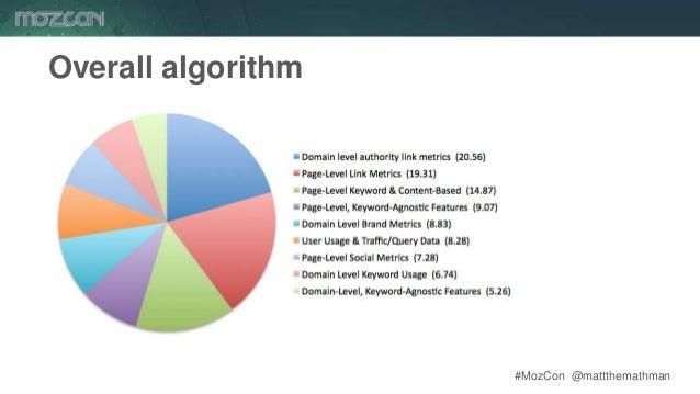 #MozCon @mattthemathman70 Overall algorithm