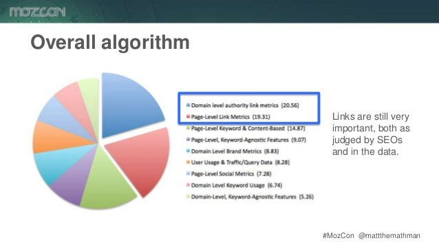 #MozCon @mattthemathman71 Overall algorithm Links are still very important, both as judged by SEOs and in the data.