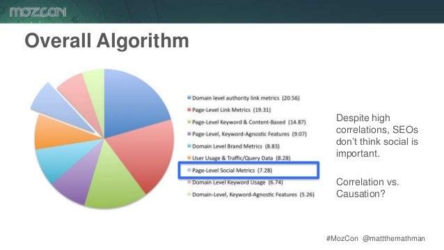 #MozCon @mattthemathman73 Overall Algorithm Despite high correlations, SEOs don't think social is important. Correlation v...