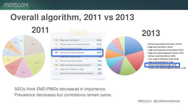 #MozCon @mattthemathman74 Overall algorithm, 2011 vs 2013 2011 2013 SEOs think EMD/PMDs decreased in importance. Prevalenc...
