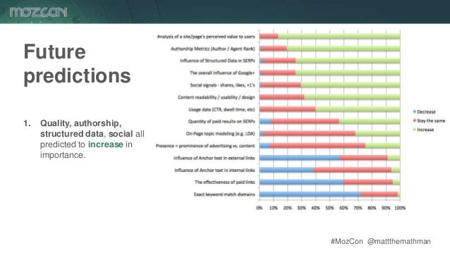 #MozCon @mattthemathman75 Future predictions 1. Quality, authorship, structured data, social all predicted to increase in ...