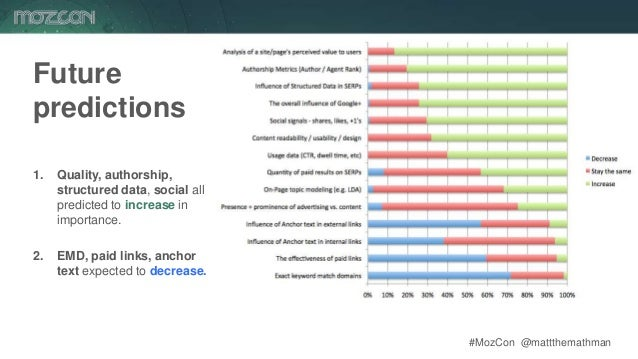 #MozCon @mattthemathman76 Future predictions 1. Quality, authorship, structured data, social all predicted to increase in ...