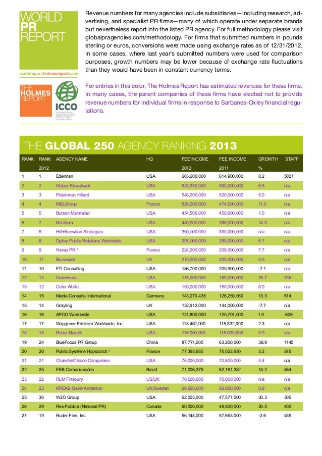 http://worldreport.holmesreport.com/  Revenue numbers for many agencies include subsidiaries—including research, advertisi...