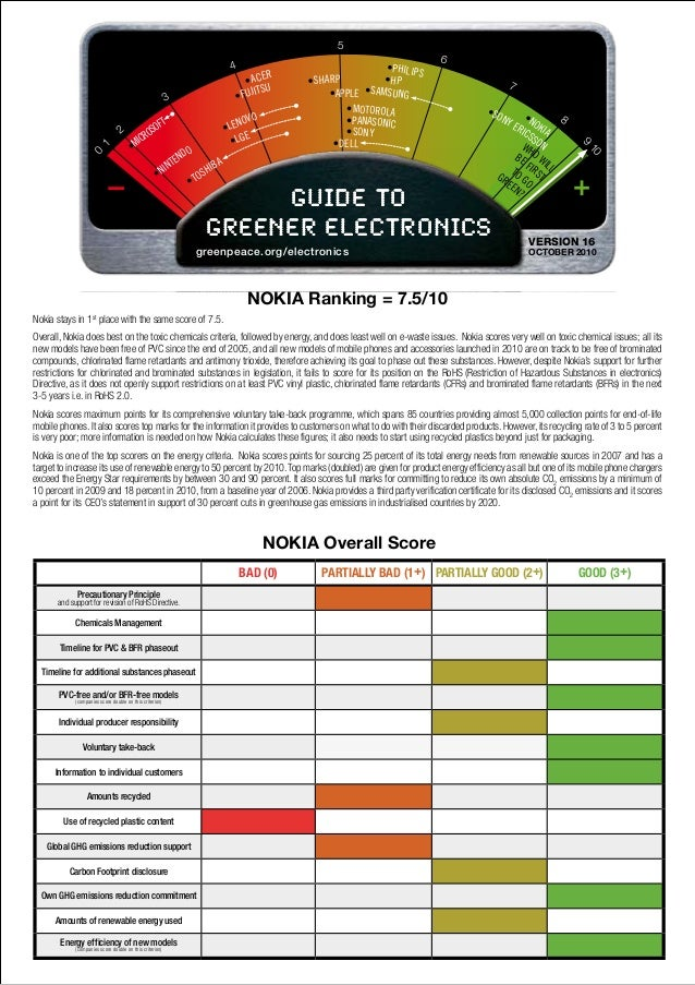 NOKIA Ranking = 7.5/10 Nokia stays in 1st place with the same score of 7.5. Overall, Nokia does best on the toxic chemical...