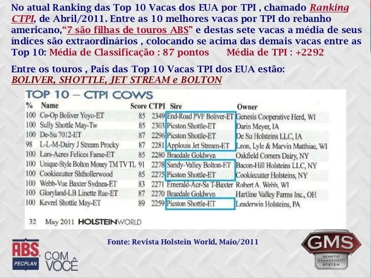 No atual Ranking das Top 10 Vacas dos EUA por TPI , chamado Ranking CTPI, de Abril/2011. Entre as 10 melhores vacas por TP...