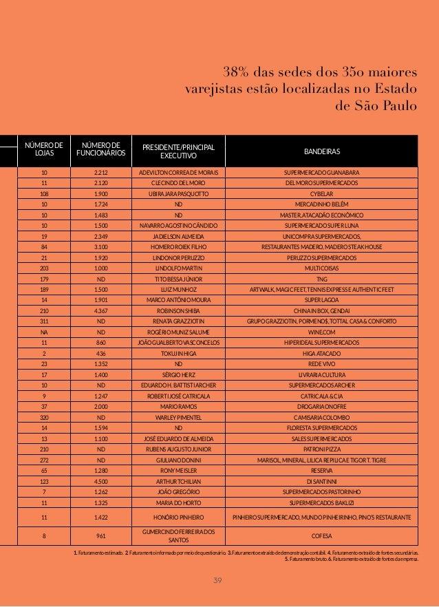 1700729a3f Ranking Varejo Brasileiro 2017