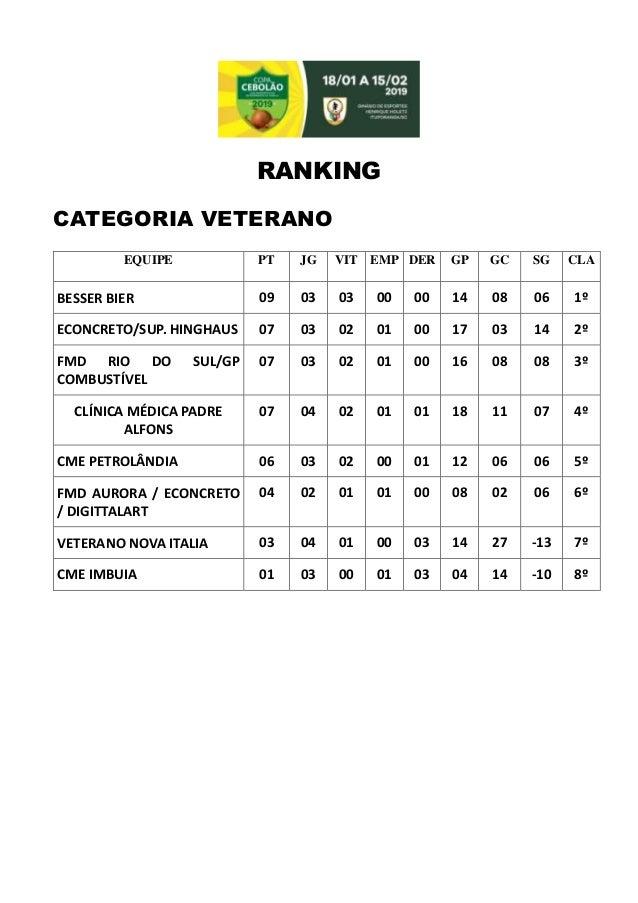 RANKING CATEGORIA VETERANO EQUIPE PT JG VIT EMP DER GP GC SG CLA S BESSER BIER 09 03 03 00 00 14 08 06 1� ECONCRETO/SUP. H...