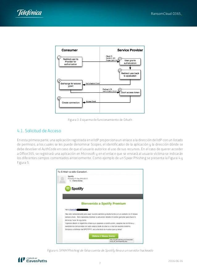 2016-06-16 7 RansomCloud O365_ Figura 3: Esquema de funcionamiento de OAuth 4.1. Solicitud de Acceso En esta primera parte...