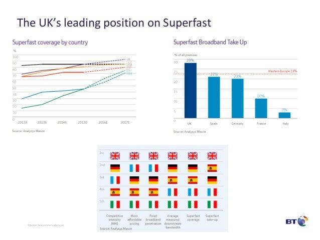 © British Telecommunications plc The UK's leading position on Superfast