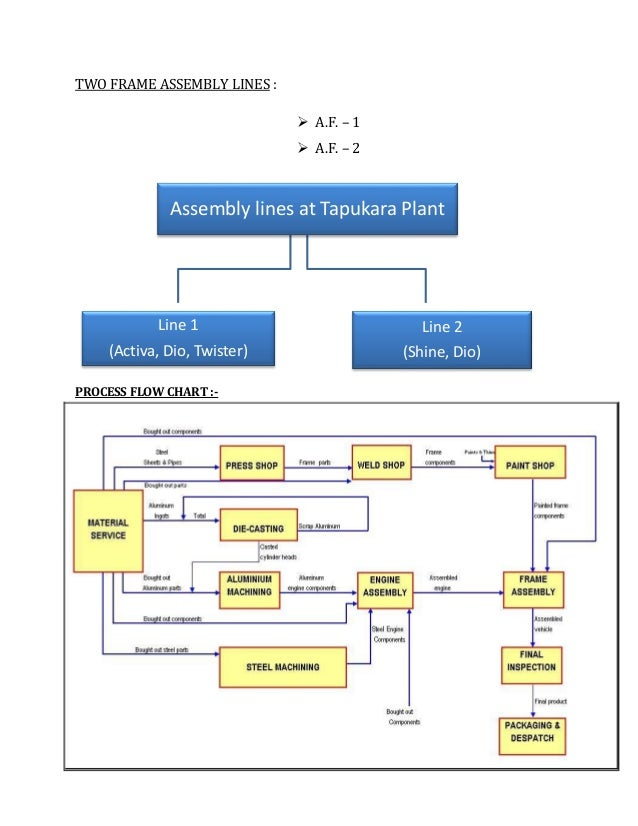 Etp Flow Diagram 28 Images Water Beverage Package Water