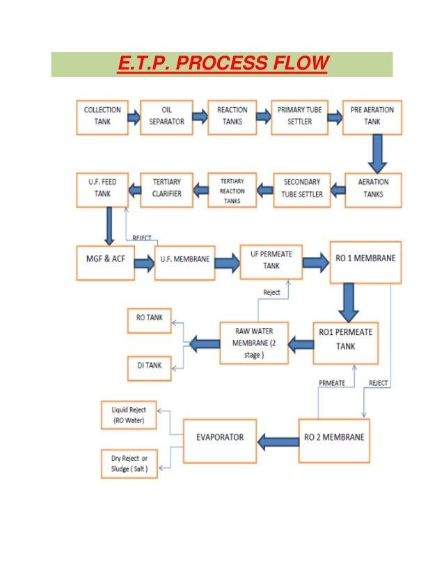 Effluent treatment plant etp process flow 64 fandeluxe Images