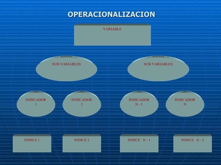 OPERACIONALIZACION SUB VARIABLES INDICADOR 1 SUB VARIABLES VARIABLE INDICADOR 2 INDICADOR N - 1 INDICADOR N INDICE 1 INDIC...