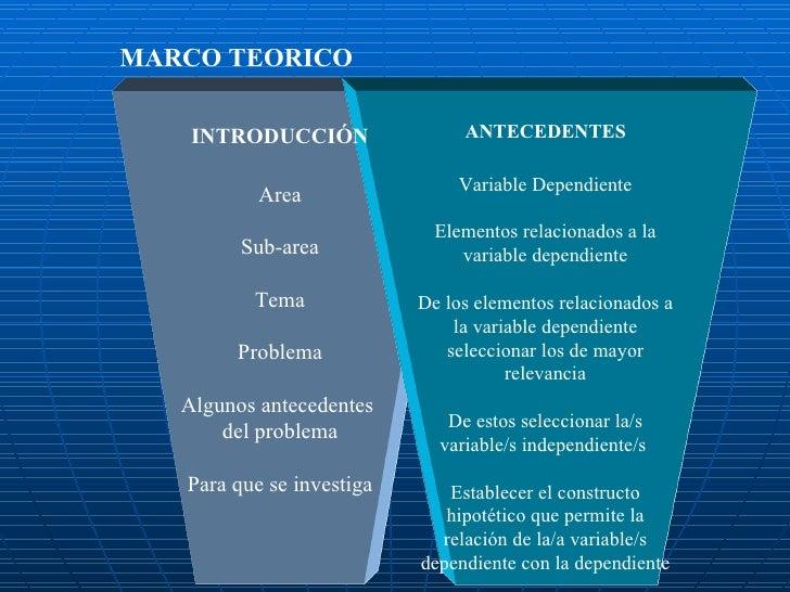 MARCO TEORICO ANTECEDENTES Variable Dependiente Elementos relacionados a la variable dependiente De los elementos relacion...
