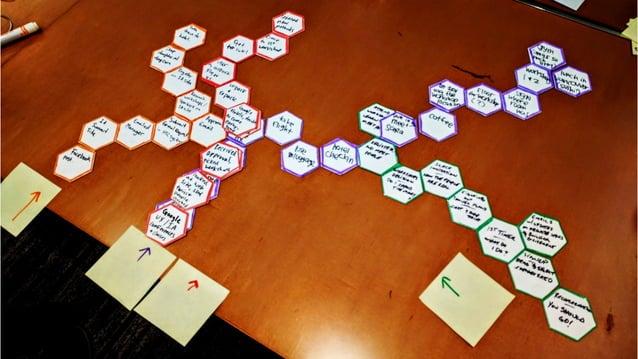 Rapid cross channel prototyping