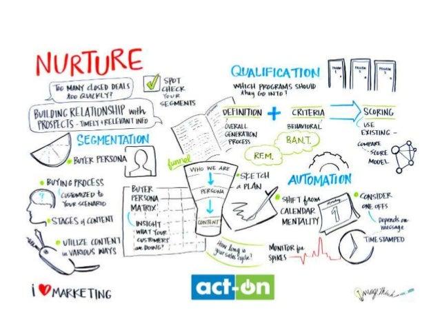 The Nurture Stage (Infographic)
