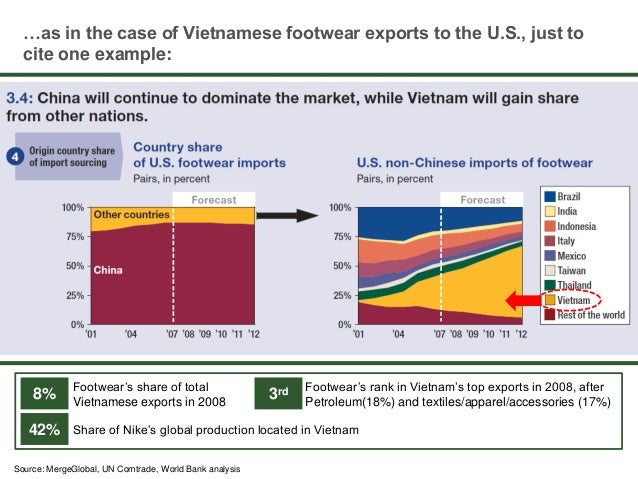 """challenges of the logistics industry in vietnam This is our assignment about logistics and supply chain in malaysia: """"issues and challenges""""."""