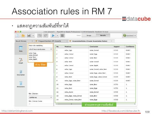 http://dataminingtrend.com http://facebook.com/datacube.th Association rules in RM 7 • แสดงกฏความสัมพันธ์ที่หาได้ 109 ส่วน...