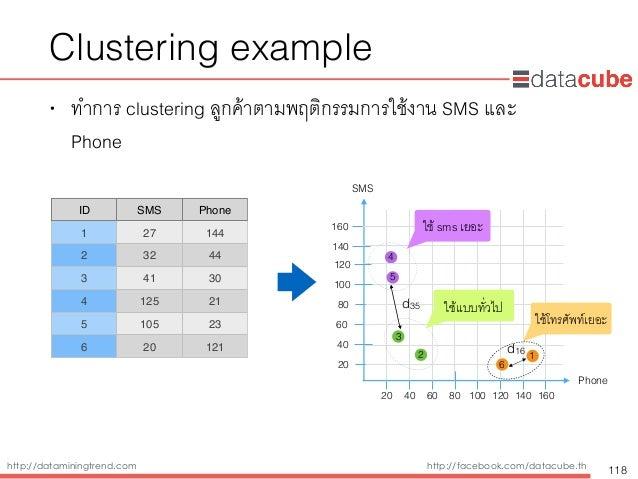 http://dataminingtrend.com http://facebook.com/datacube.th Clustering example • ทำการ clustering ลูกค้าตามพฤติกรรมการใช้งา...