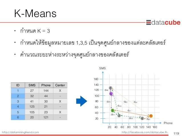 http://dataminingtrend.com http://facebook.com/datacube.th • กำหนด K = 3 • กำหนดให้ข้อมูลหมายเลข 1,3,5 เป็นจุดศูนย์กลางของ...