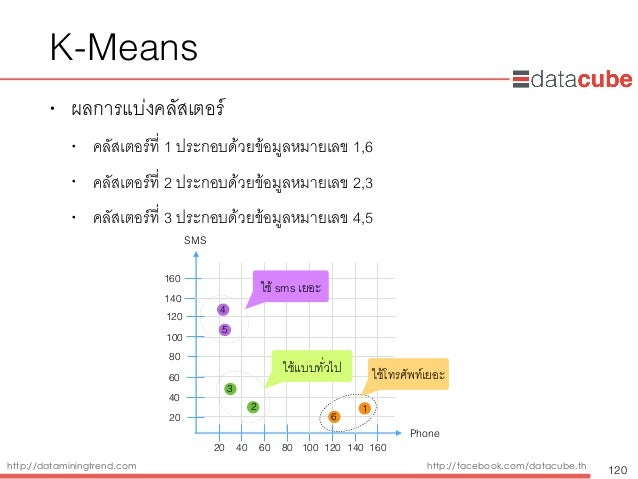 http://dataminingtrend.com http://facebook.com/datacube.th • ผลการแบ่งคลัสเตอร์ • คลัสเตอร์ที่ 1 ประกอบด้วยข้อมูลหมายเลข 1...
