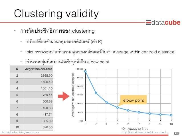 http://dataminingtrend.com http://facebook.com/datacube.th Clustering validity • การวัดประสิทธิภาพของ clustering • ปรับเปล...